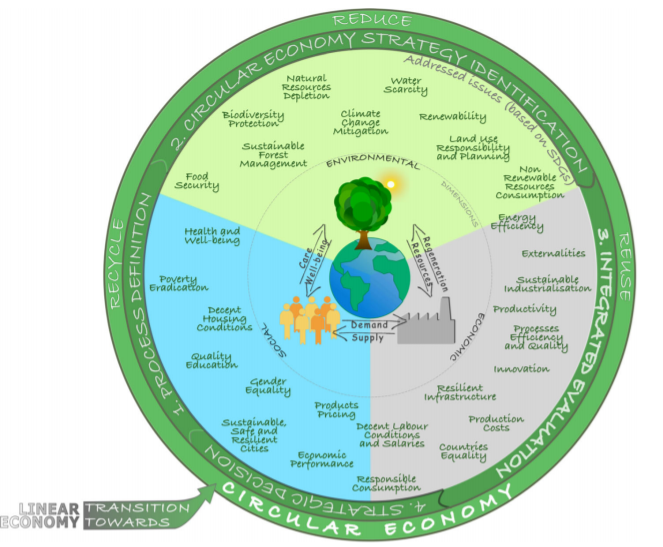 """New Publication on """"Circular Economy and Sustainability"""""""